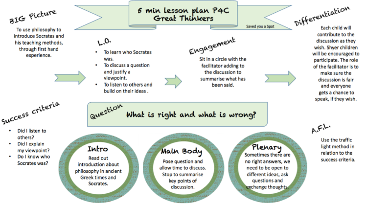 5min lesson plan with P4C - Ancient Greek Philosophy