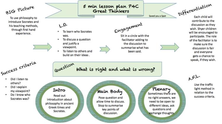 5min lesson plan with P4C - Ancient Greek Philosophy